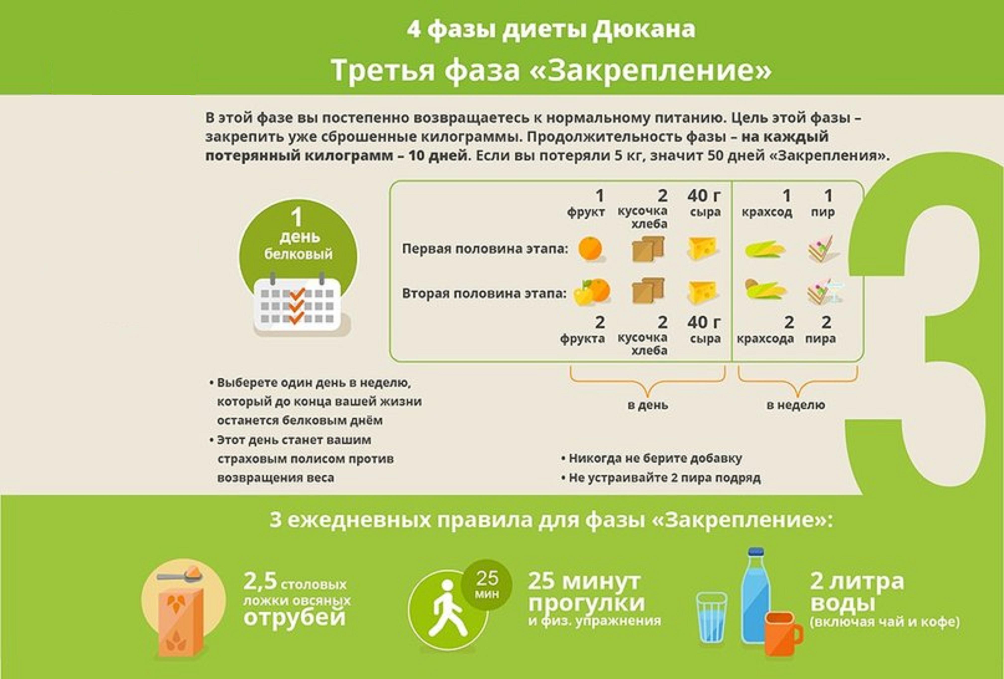 продукты для диеты дюкана купить в уфе
