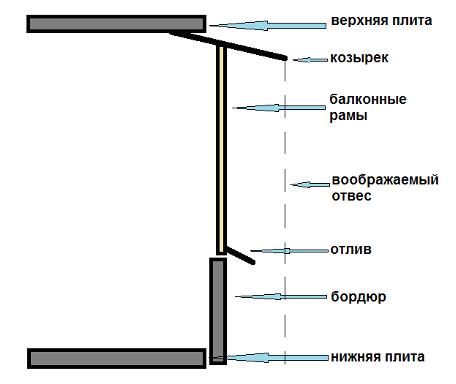 Балконной рамы своими руками чертежи 24